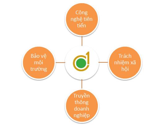 vision_diagram